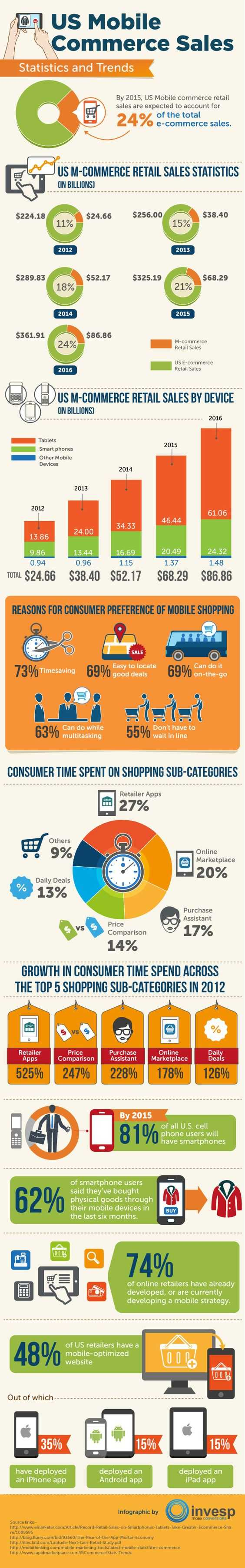 M - Commerce Infographic