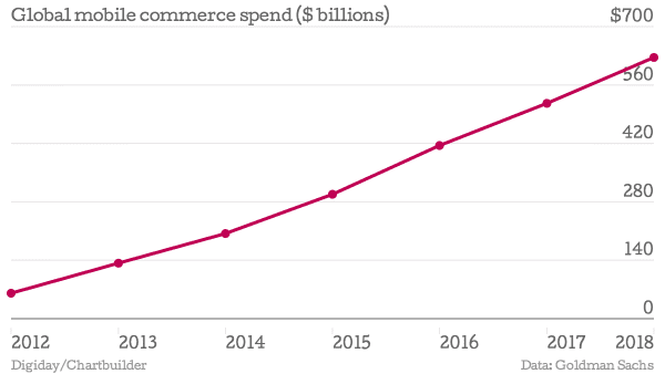 M-Commerce Spend