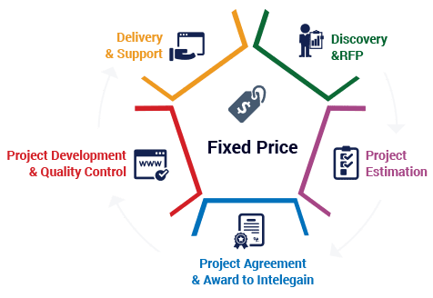 Fixed Price Pricing Model