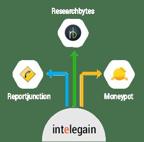 Strategic Business Initiatives