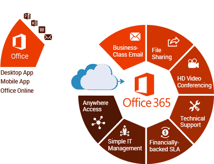 Microsoft Office 365 Business & Enterprise Plans
