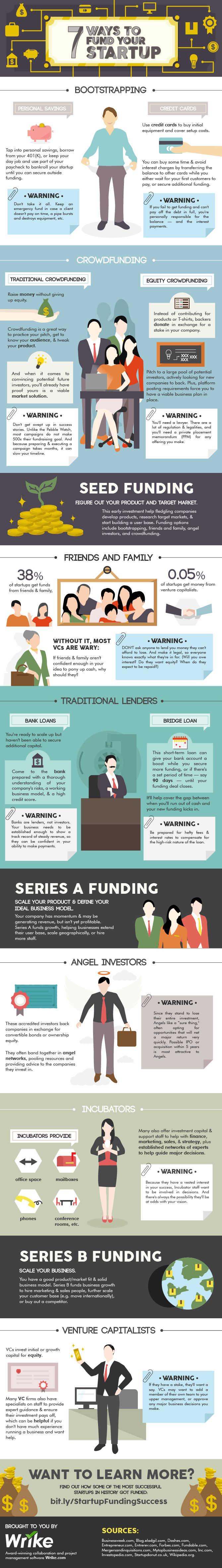 7-ways-fund-startup