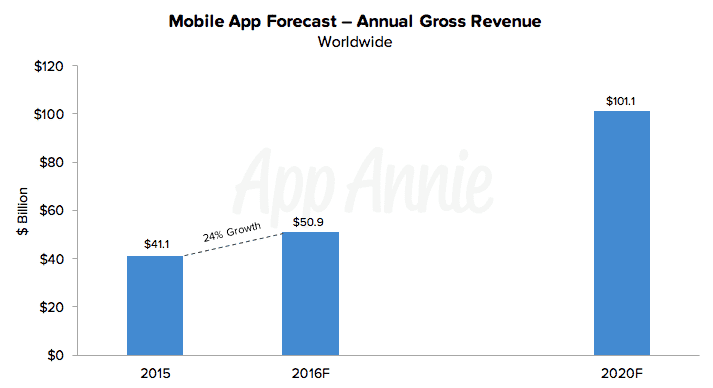 Future of Apps - Stats