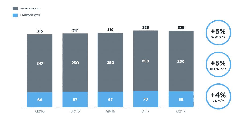 Twitter User Growth