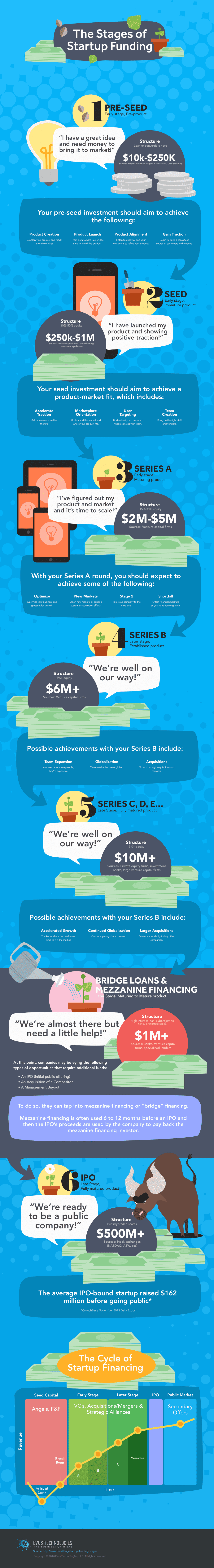 Seed Funding infographic