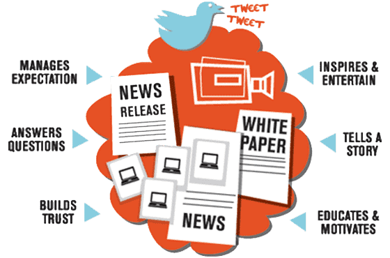 Content Distribution Channel - Image
