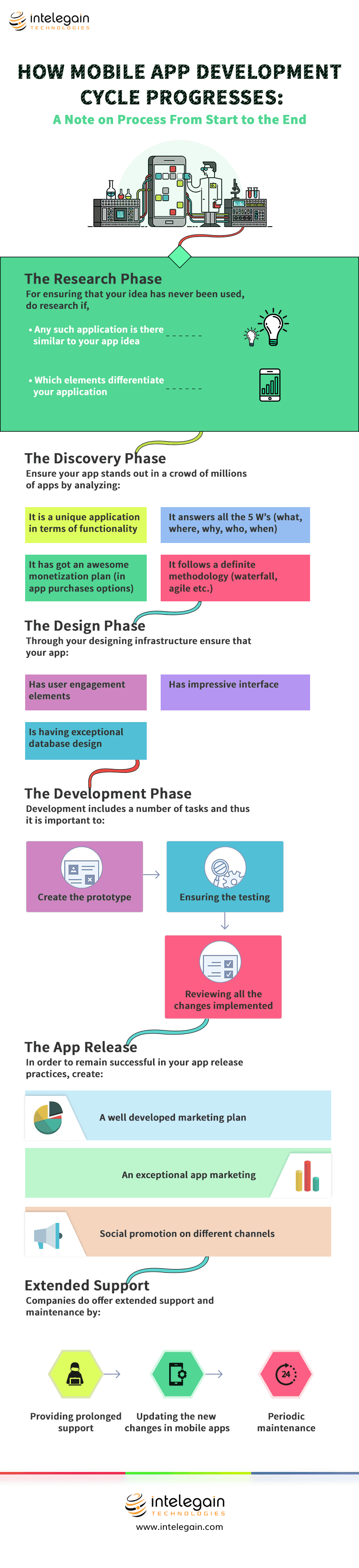 How-Mobile-App-Development-Cycle-Progresses
