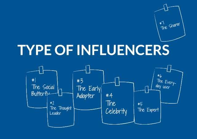 type of influencers - image