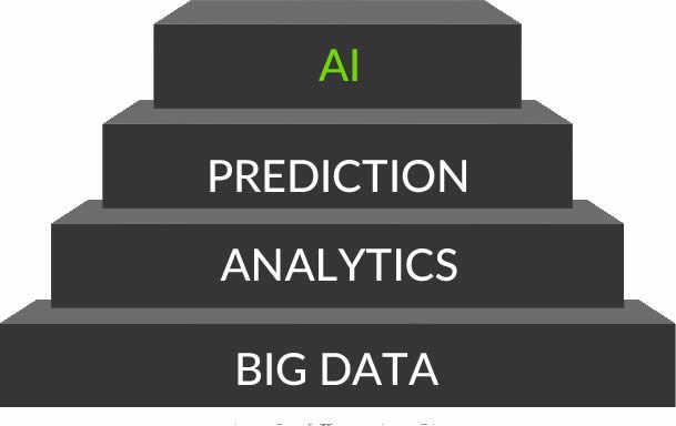 AI Data