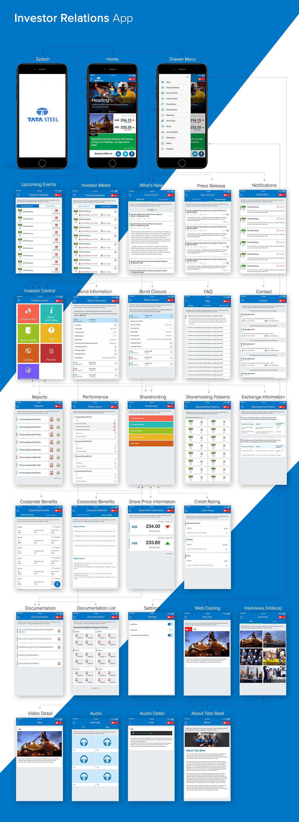 UXSense Investors Relations App