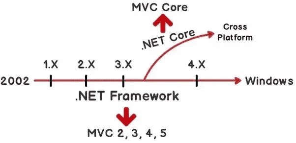 MVC Core