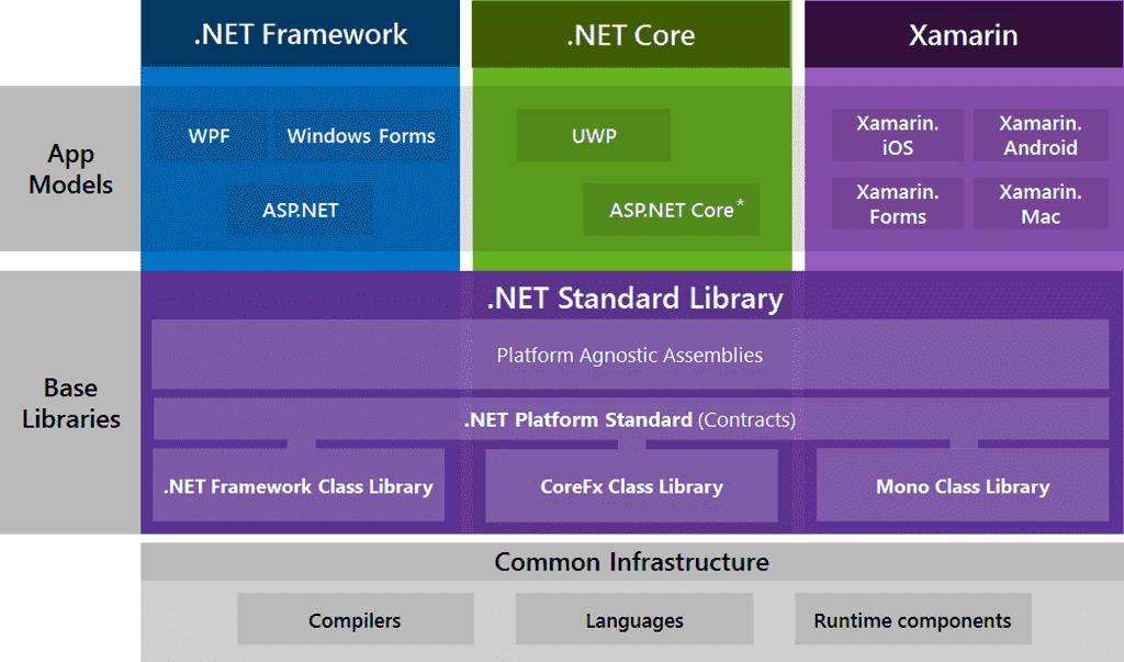 .Net Standerd Library