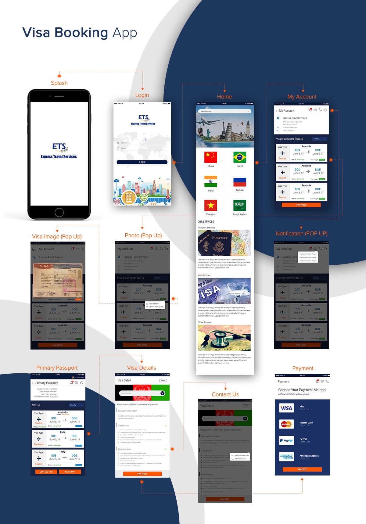 UXSense Passport-Visa Services App