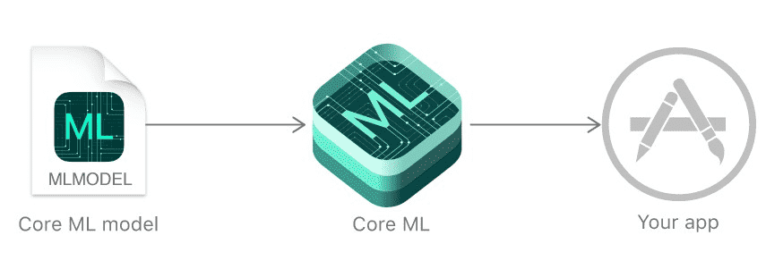 coreML2