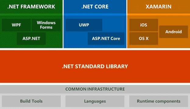 .netvs.net-core
