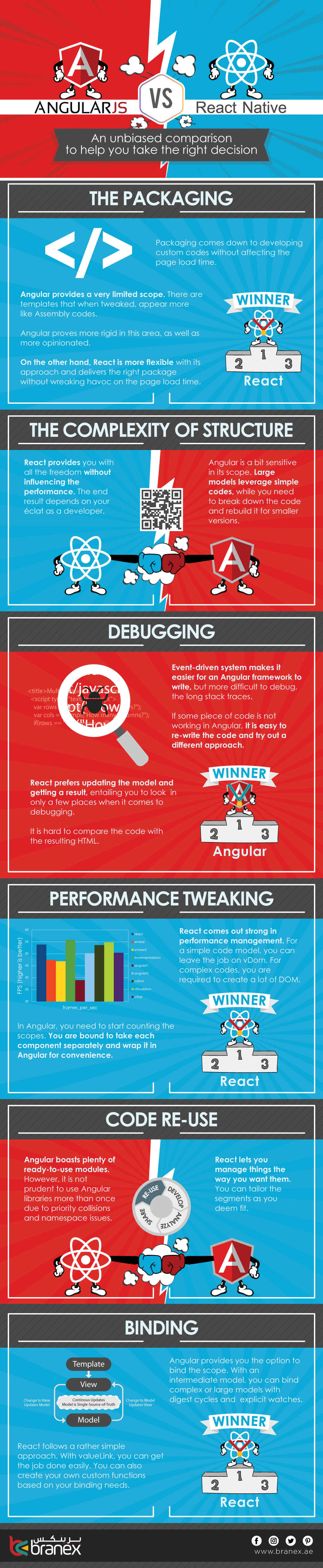 reactjs-vs-angularjs - Infographic