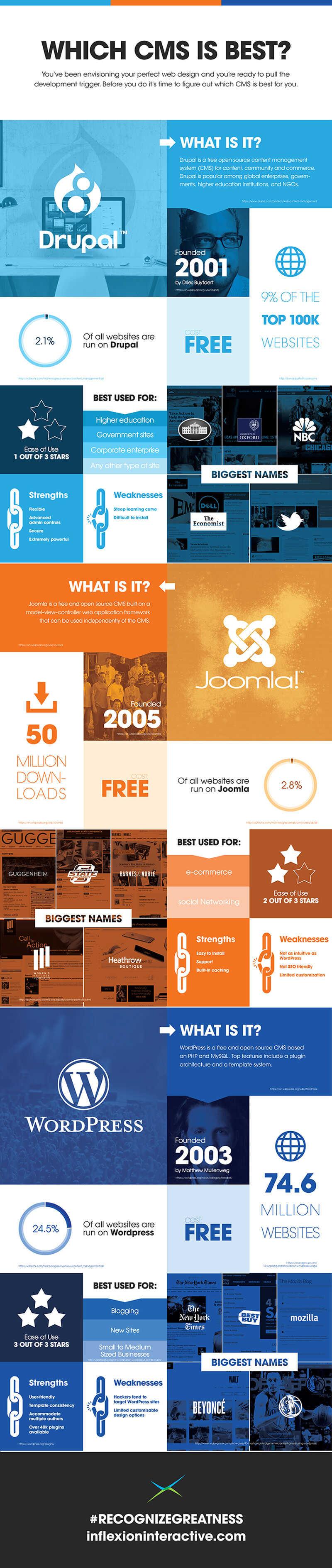 Wordpress-Drupal-Joomla_Infographic_Final