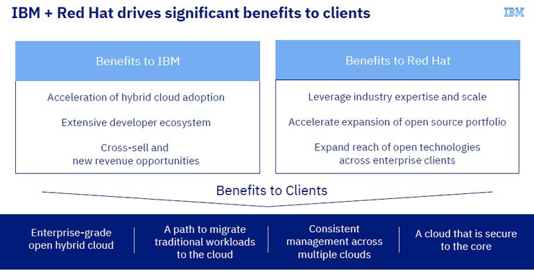 IBM-REDHAT - Benefits to Clients