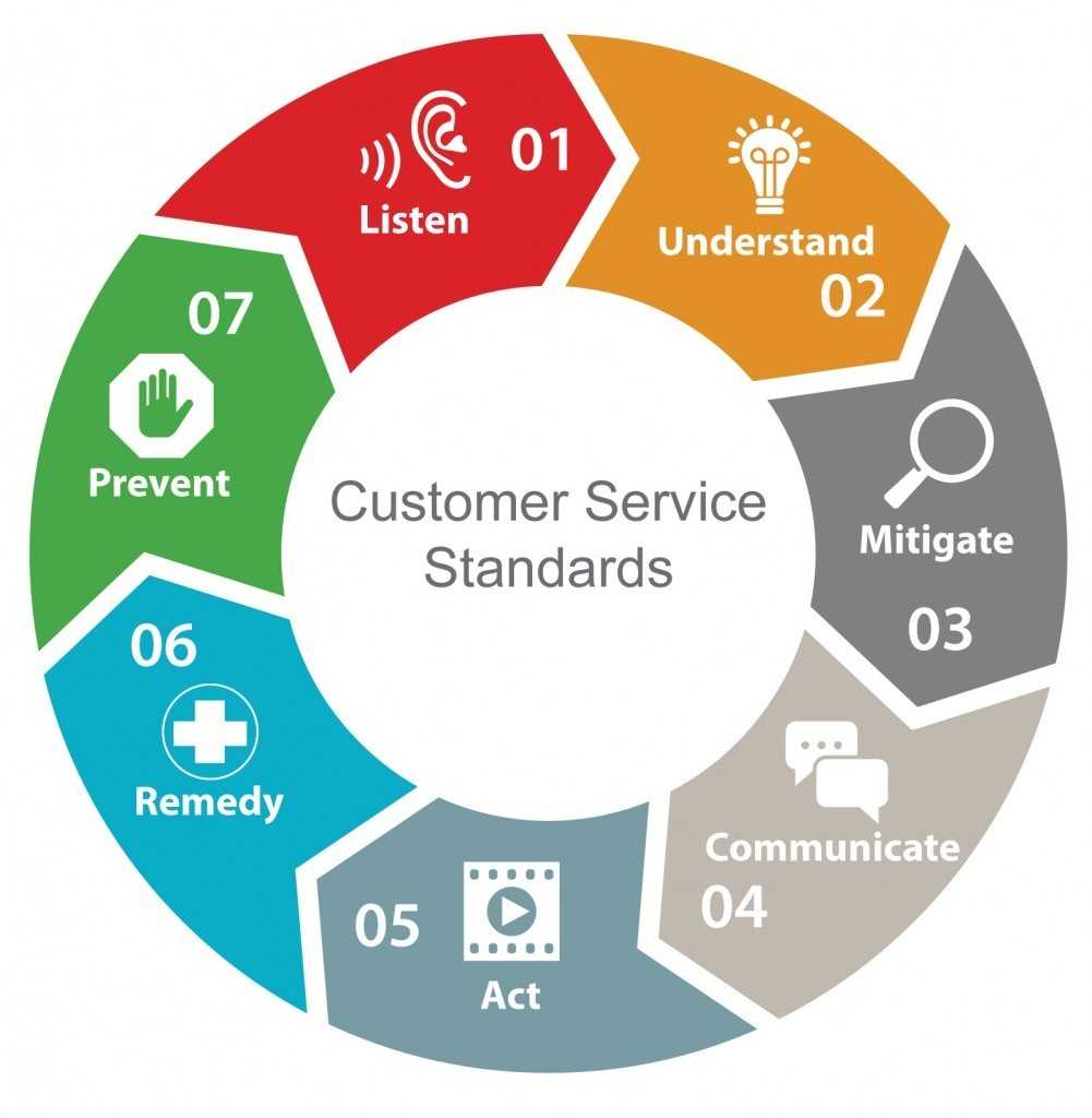 Customer Service Standerds