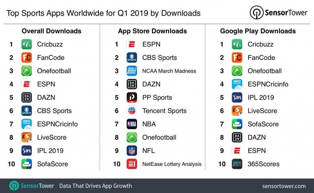 Top Sports App 2019