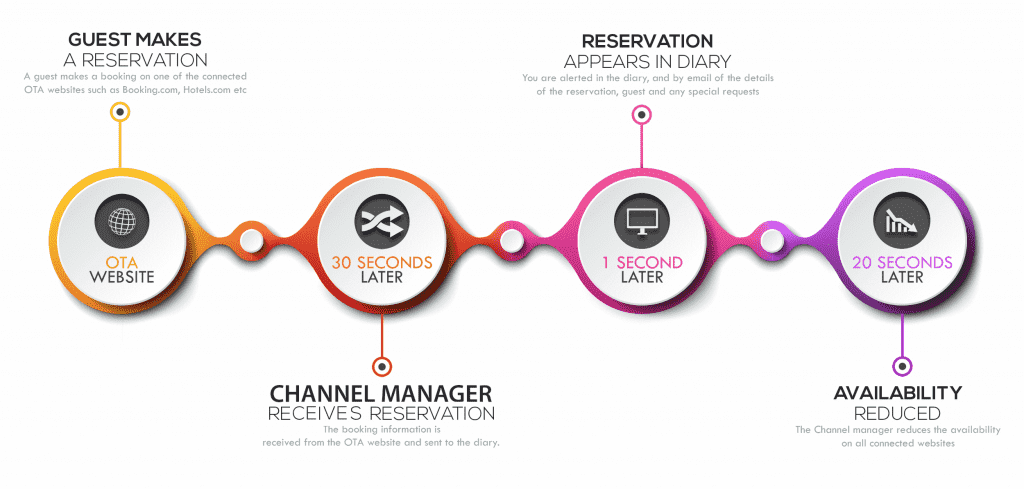 channel manager flow